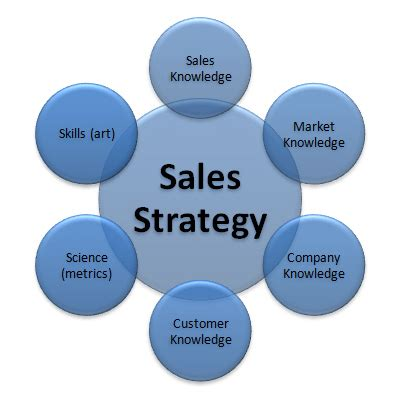 What is sales literature in a business plan
